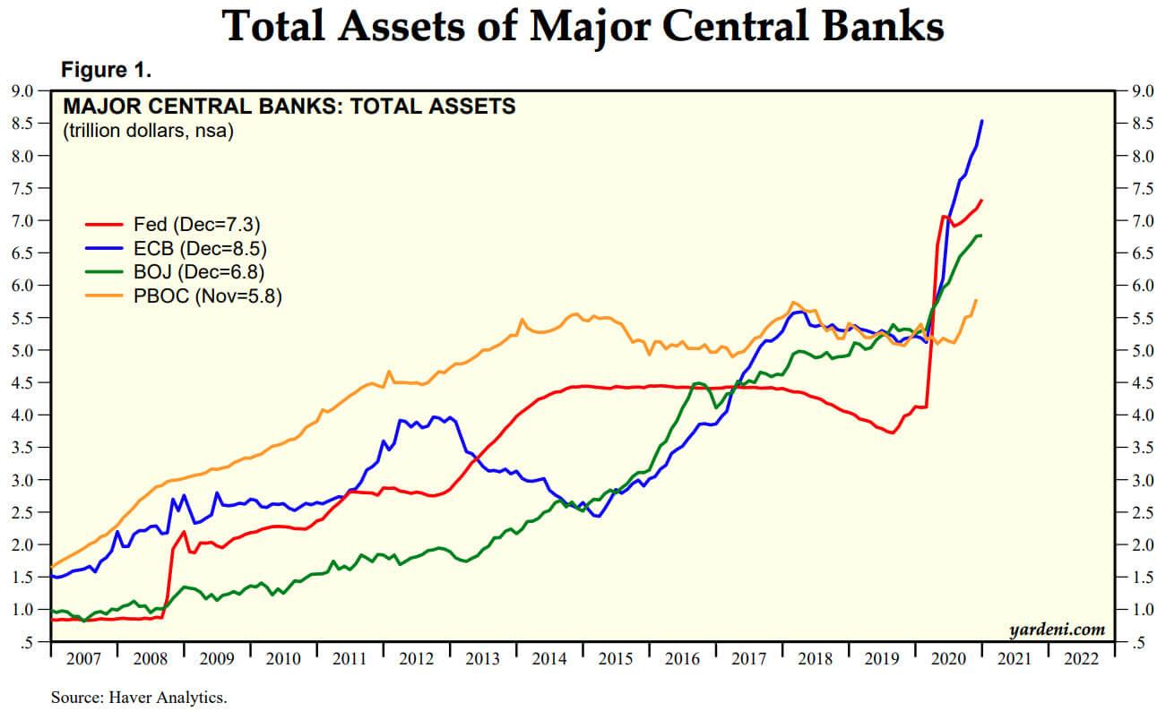 Central Bank Assets 2020