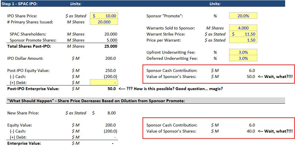 SPAC Sponsor Ownership