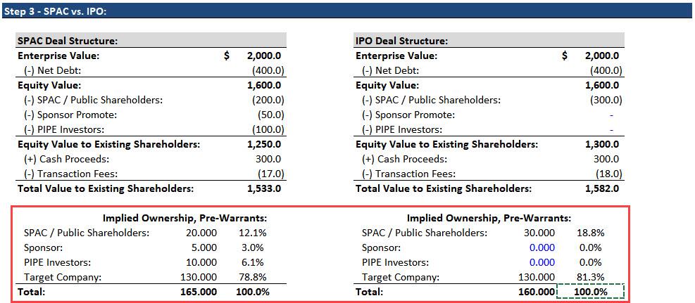 SPAC vs. IPO