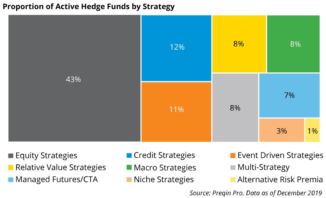 Hedge Fund Strategies by Percentage