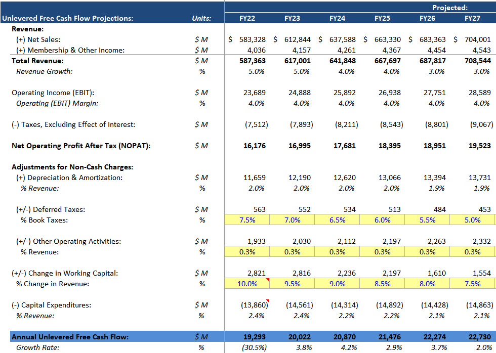 Unlevered Free Cash Flow Calculations