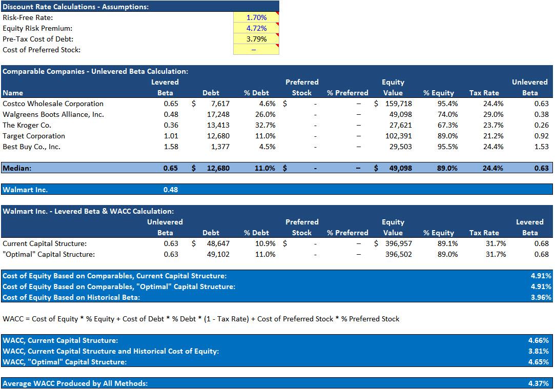 DCF Model - WACC Calculations