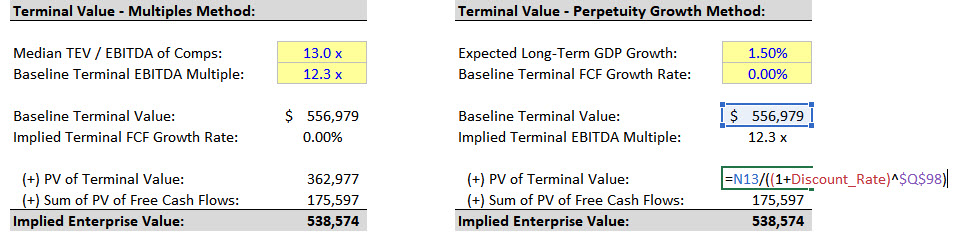 DCF Model - Terminal Value