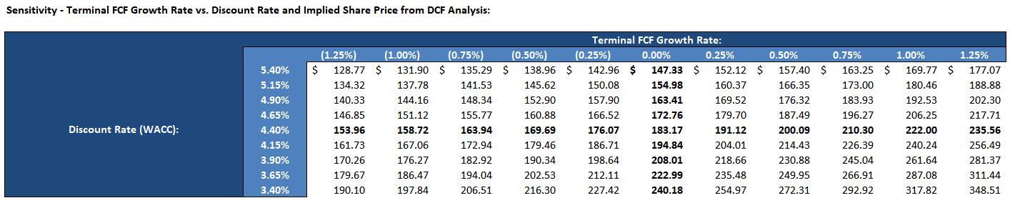 DCF Model - Sensitivity Tables