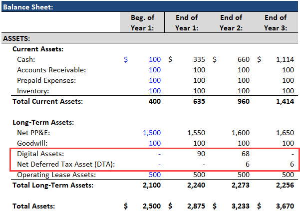 Cryptocurrency Accounting - Scenario 1 Balance Sheet