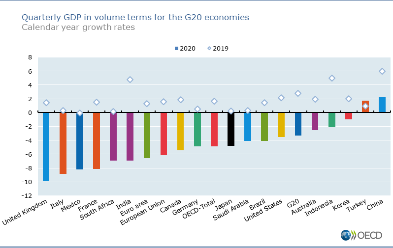 G20 - GDP Growth for 2020