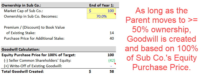 Goodwill Calculation for a Majority-Stake Deal