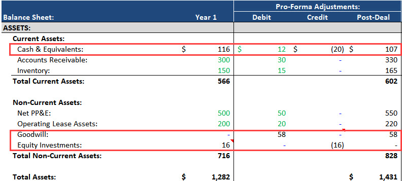 Noncontrolling Interests - Assets Side of Balance Sheet Combination