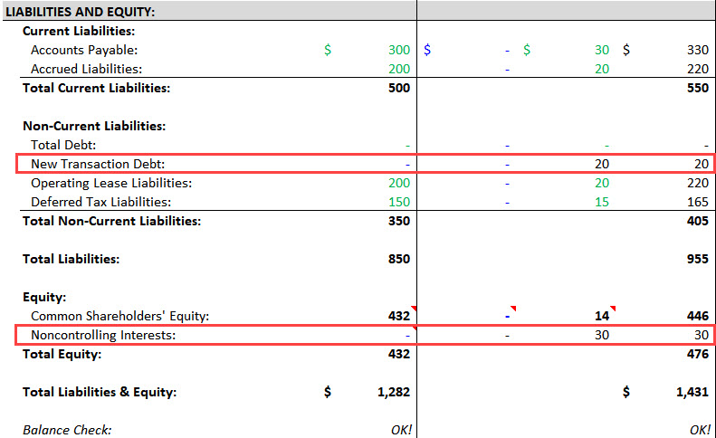 Noncontrolling Interests - Liabilities & Equity Side of Balance Sheet Combination