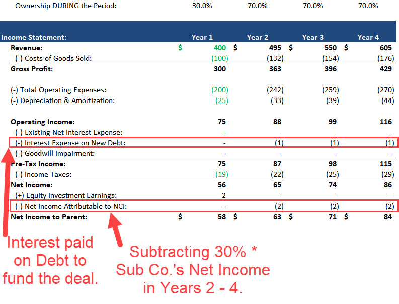 Noncontrolling Interests - Full Income Statement Projections