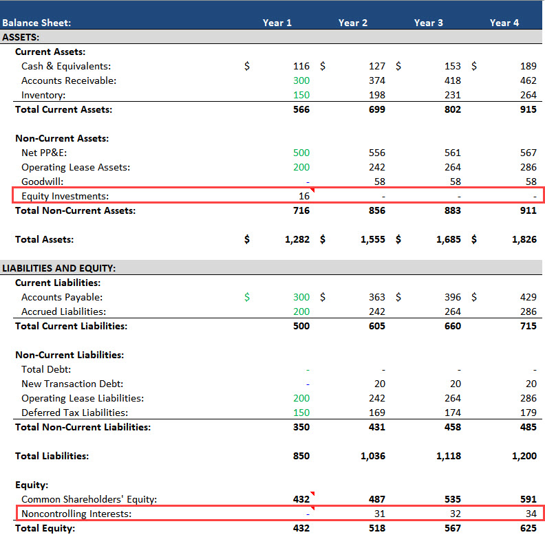 Noncontrolling Interests - Balance Sheet Projections